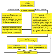 Reazione alla malattia-modello a due vie