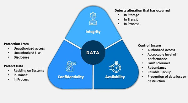 confidentiality-integrity-availability-s