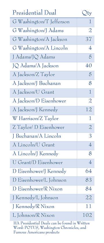 Presidential Dual Checklist Chart.jpg
