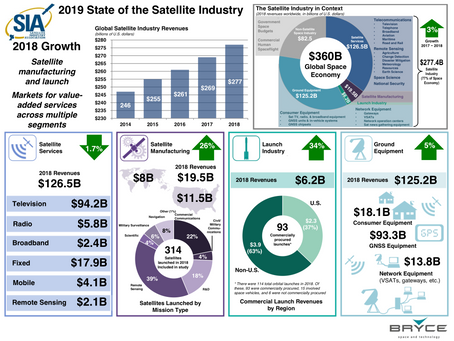 2019 State of the Satellite Industry Report