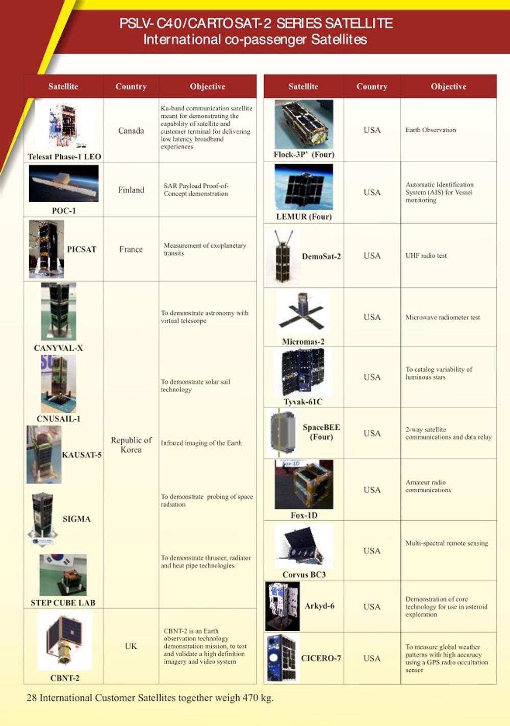 PSLV-C40 - nanosatellites