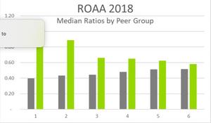 CDFI Credit Union ROA and Profitability