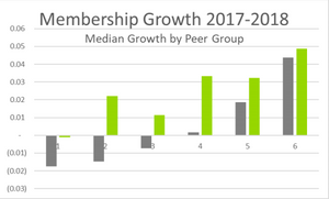 CDFI Certification for Credit Unions and Membership Growth