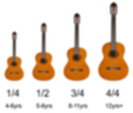 Examples of different sized classical guitars.jpg