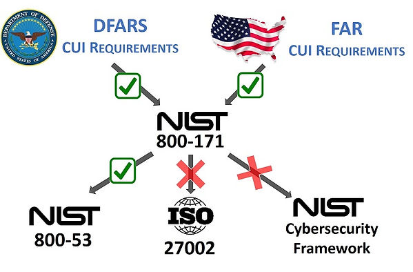 NIST 800-171 compliance NASA DOT DOD DOE HHS contractors - DFARS and FAR CUI and NFO requirements