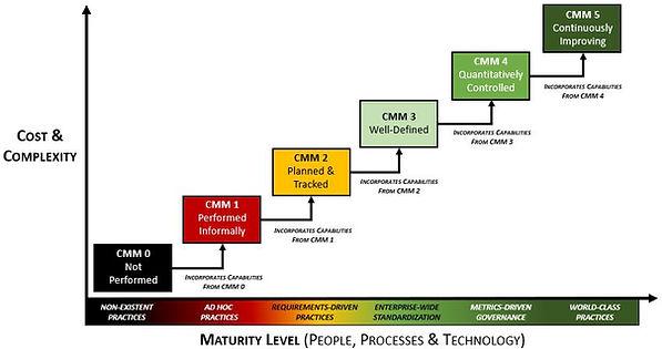 CMM - 2019.1 - Security & Privacy Capabi