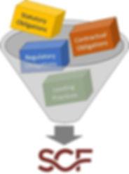 SCF - statutory regulatory contractual compliance controls