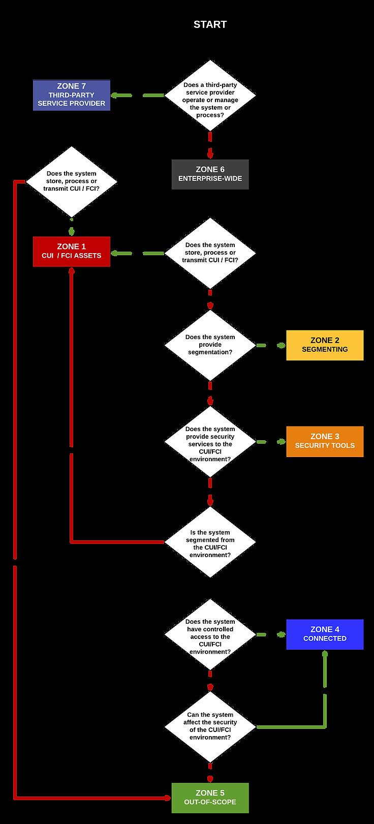 CMMC NIST 800-181 SSP Network Diagram Te