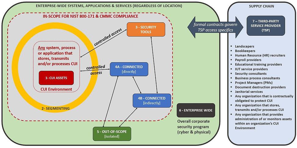 CMMC Scoping Guide - Overview of zones.J
