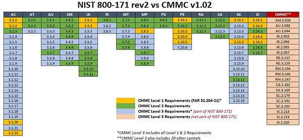 2020 - NIST 800-171 rev2 vs CMMC v1.02.J