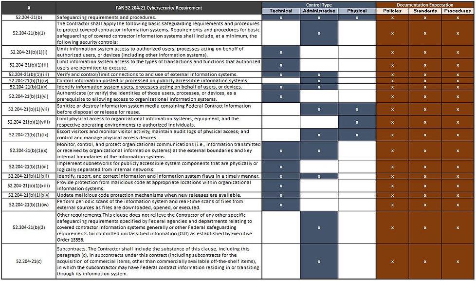 2020 - CMMC - FAR 52-204-21 FCI Level 1