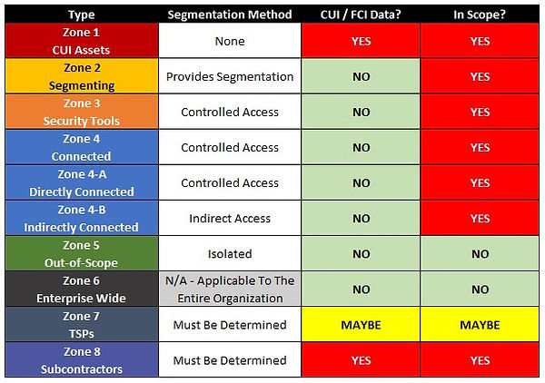 CMMC Scoping Guide - In Scope Matrix v3.