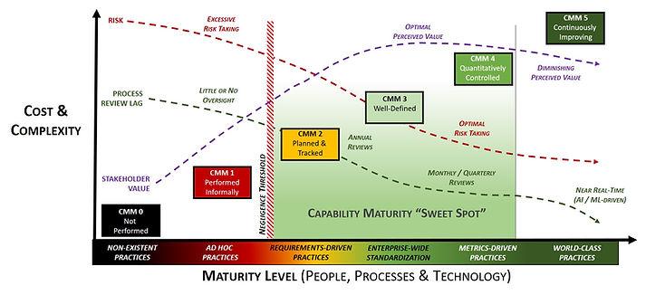 CMM - 2019.2 - Security & Privacy Capabi