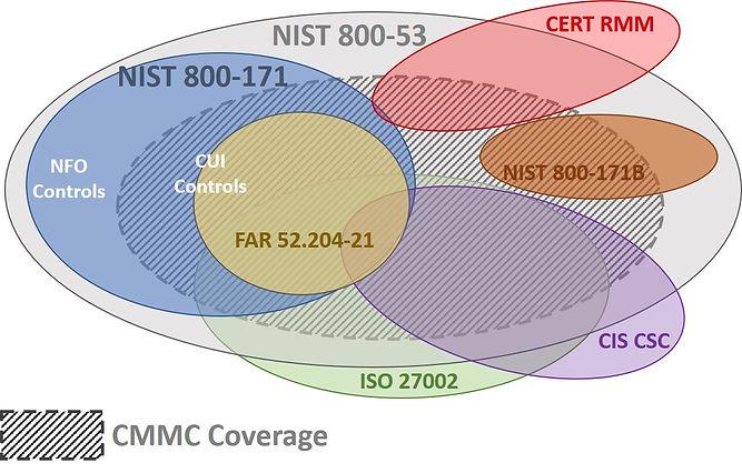 2019 - CMMC Compliance Frameworks.jpg