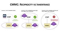 CMMC reciprocity vs inheritance 2.png