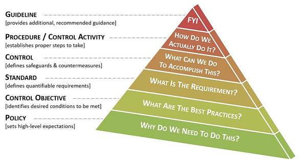 2019 - cybersecurity pyramid.png