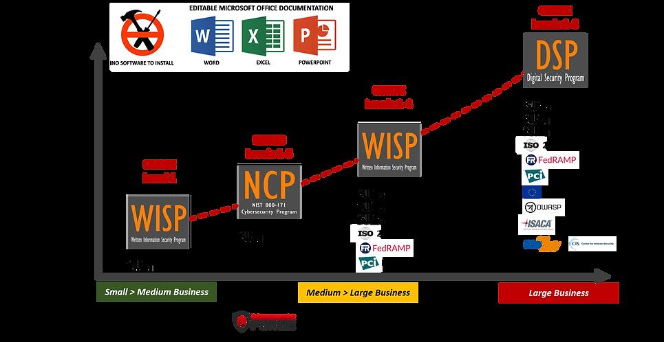NIST 800-171 & CMMC Compliance Solutions