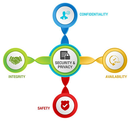 CIAS Quadrant - confidentiality integrity availability safety