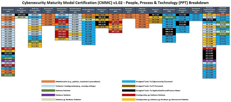 2020 - CMMC v1.02 matrix.JPG