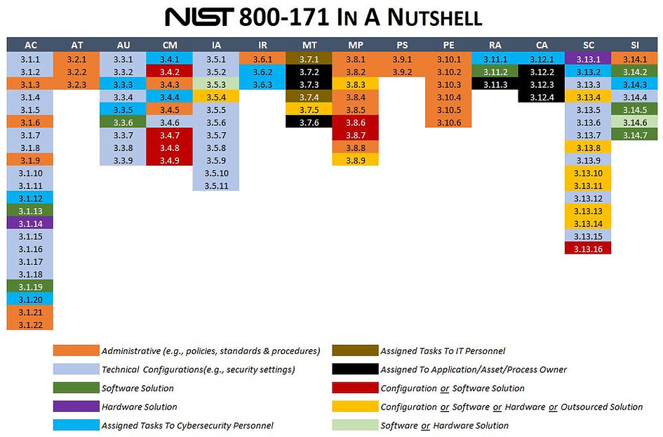 NIST 800-171 In a Nutshell.jpg