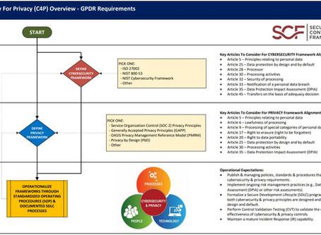 EU GDPR Compliance Criteria (EGCC)