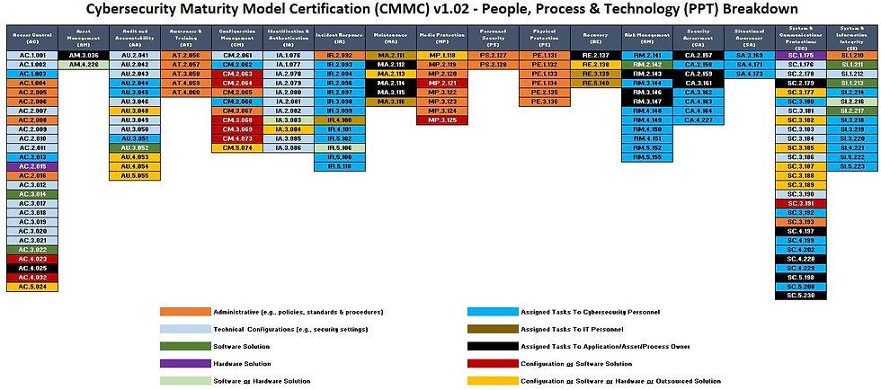 CMMC Awesomeness - People Processes Tech