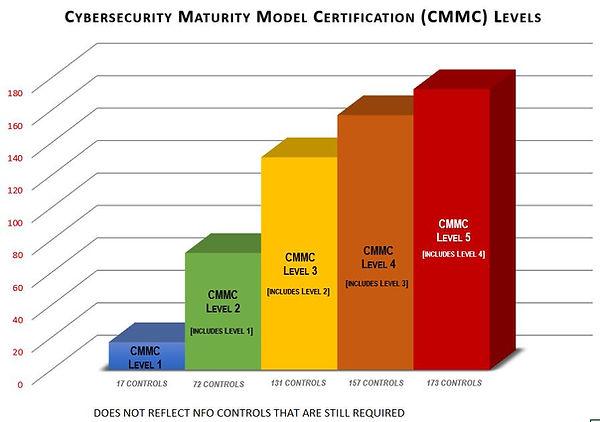 CMMC v0.7 controls comparison.JPG