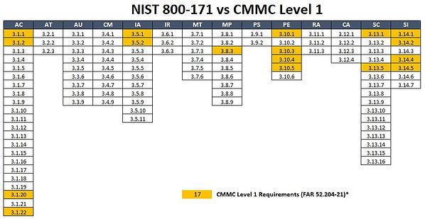2020 - CMMC - Cybersecurity Maturity Mod