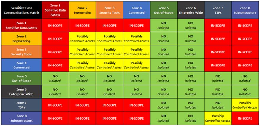 Scoping Guide Data Communications Matrix