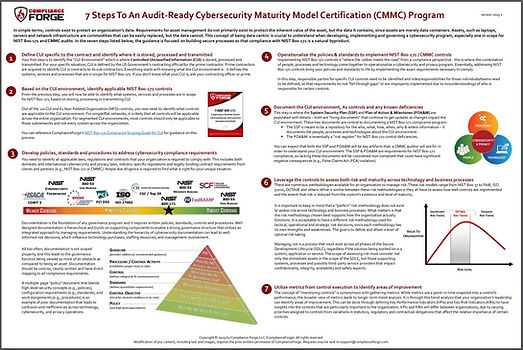 2019 - 7 Step Guide To NIST 800-171 & CM