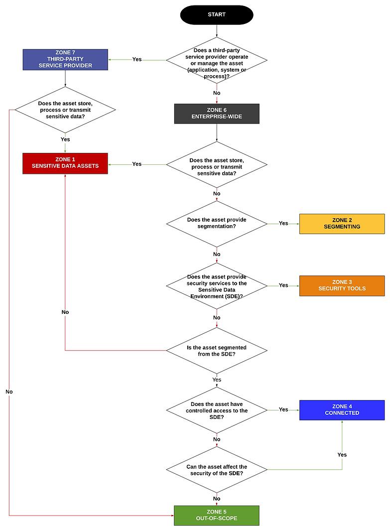2021 Scoping Guide - Zone Scoping Tree.p