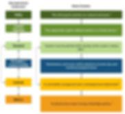 2019 - CSOP - Cybersecurity Standardized