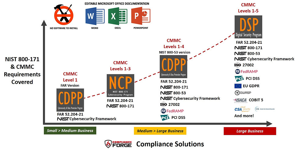 2020.1 - ComplianceForge - NIST SP 800-1
