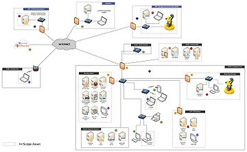 Network Diagram Template Example SSP CMM