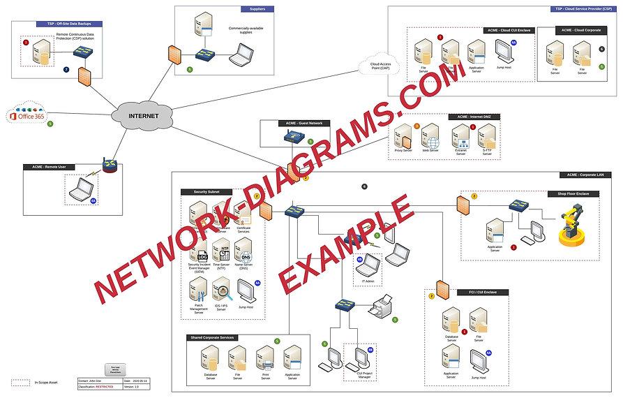 Verutus - Network Diagram Template v1 -