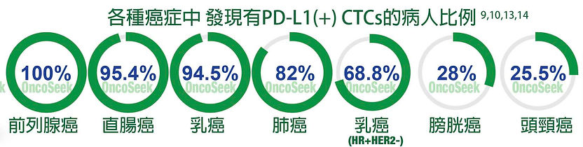 proportion of patients with PD-L1(+) CTC