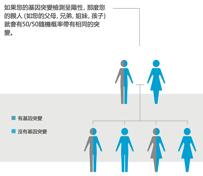 Cancer risk family tree.png