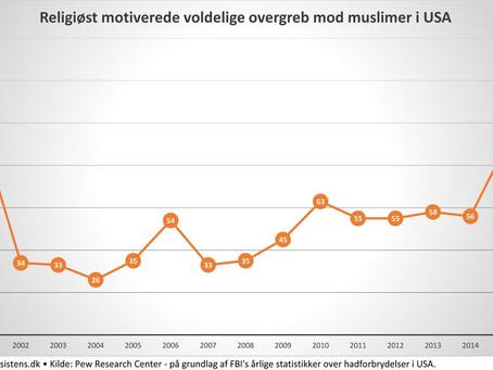 Hadforbrydelser sætter rekord: Flere overfald mod muslimer i USA sidste år end i 2001