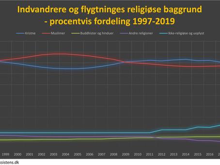 Indvandrere og flygtninges religiøse baggrund
