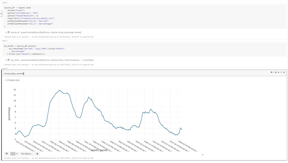 Unemployment rates using Azure Databricks