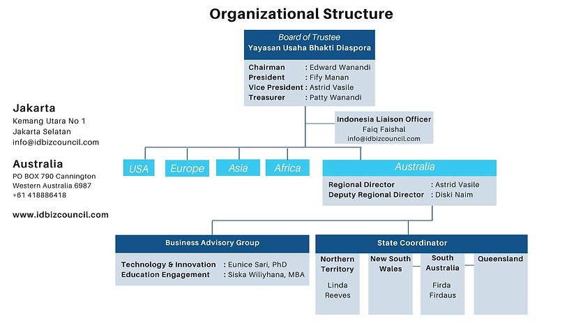 Organizational Structure - IDBC (1).jpg