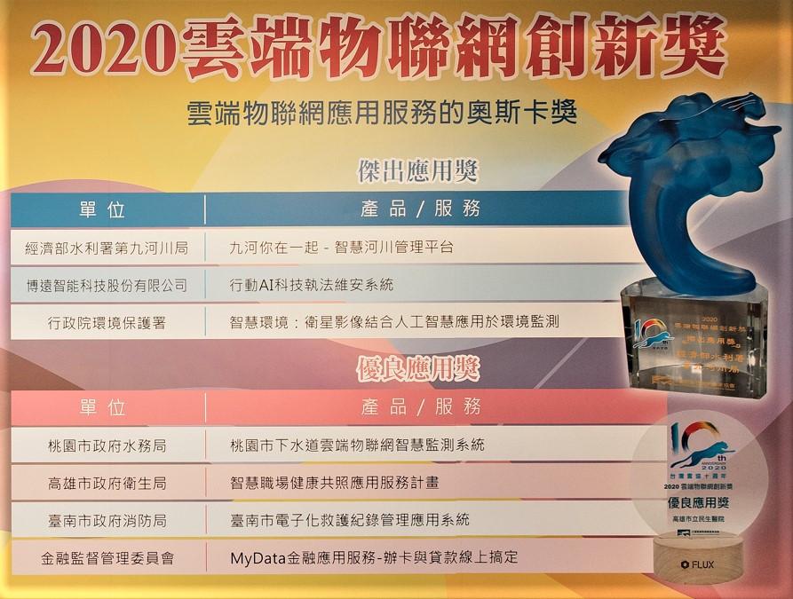 2020雲端物聯網創新獎得獎名單