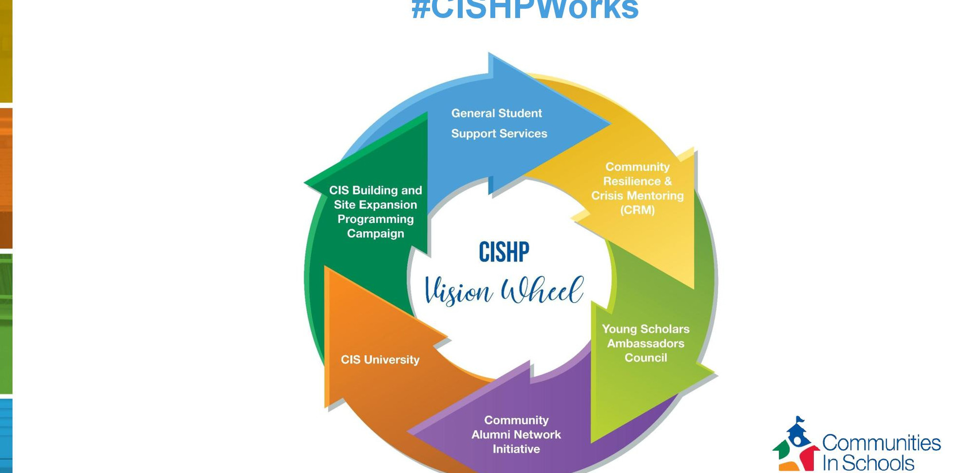 CISHP PowerPoint_Updated Wheel 9-20.ppt-