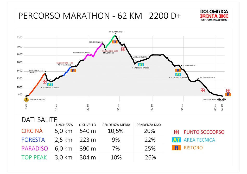 Altimetrie Marathon 2021 Pineta.png
