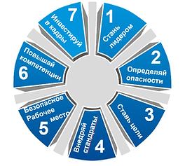 Модель Vision Zero (нулевой травматизм), МОТ, ISSA