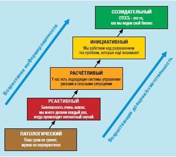 Модель Energy Institute «Hearts and Minds» и Патрика Хадсона - «Лестница культуры безопасности»