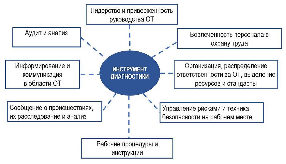 Ключевые вопросы, влияющие на культуру безопасности