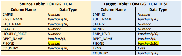 oracle golden gate functions - source and target table