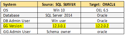 ms sql server to oracle replication using golden gate - how to replicate if gg source version is higher