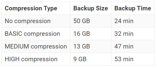 Backup-compression